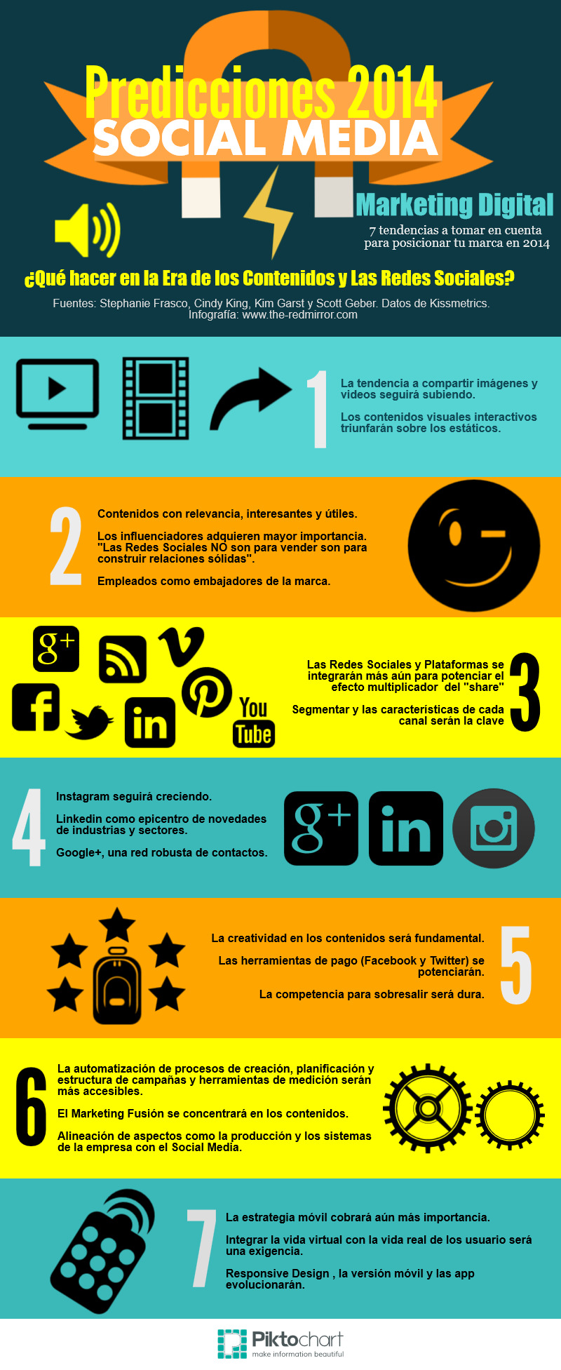 Marketing digital y Social Media 2014