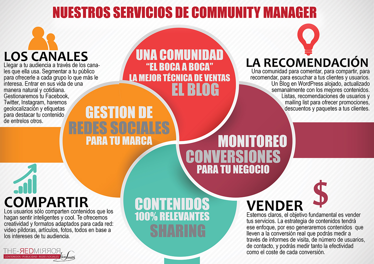 Servicios Community Manager y Social Media